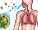 Вирусная ангина — симптомы и лечение у детей и взрослых