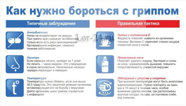 Medikamentoznoye lecheniye grippa