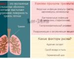 Острый трахеит — симптомы, лечение, осложнения