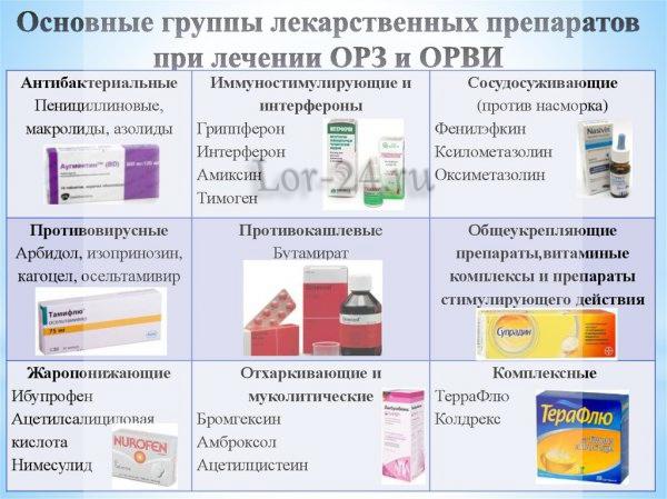 Preparaty dlya lecheniye grippa
