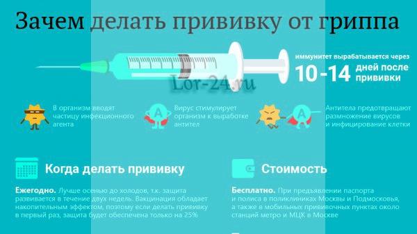 Vaktsinatsiya protiv grippa 2018-2019